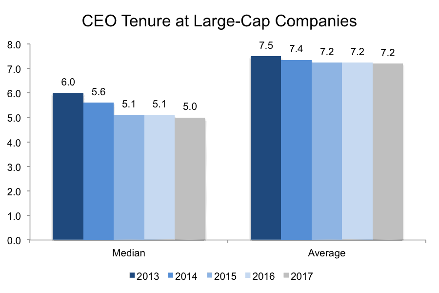 CEO tenure at large-cap companies