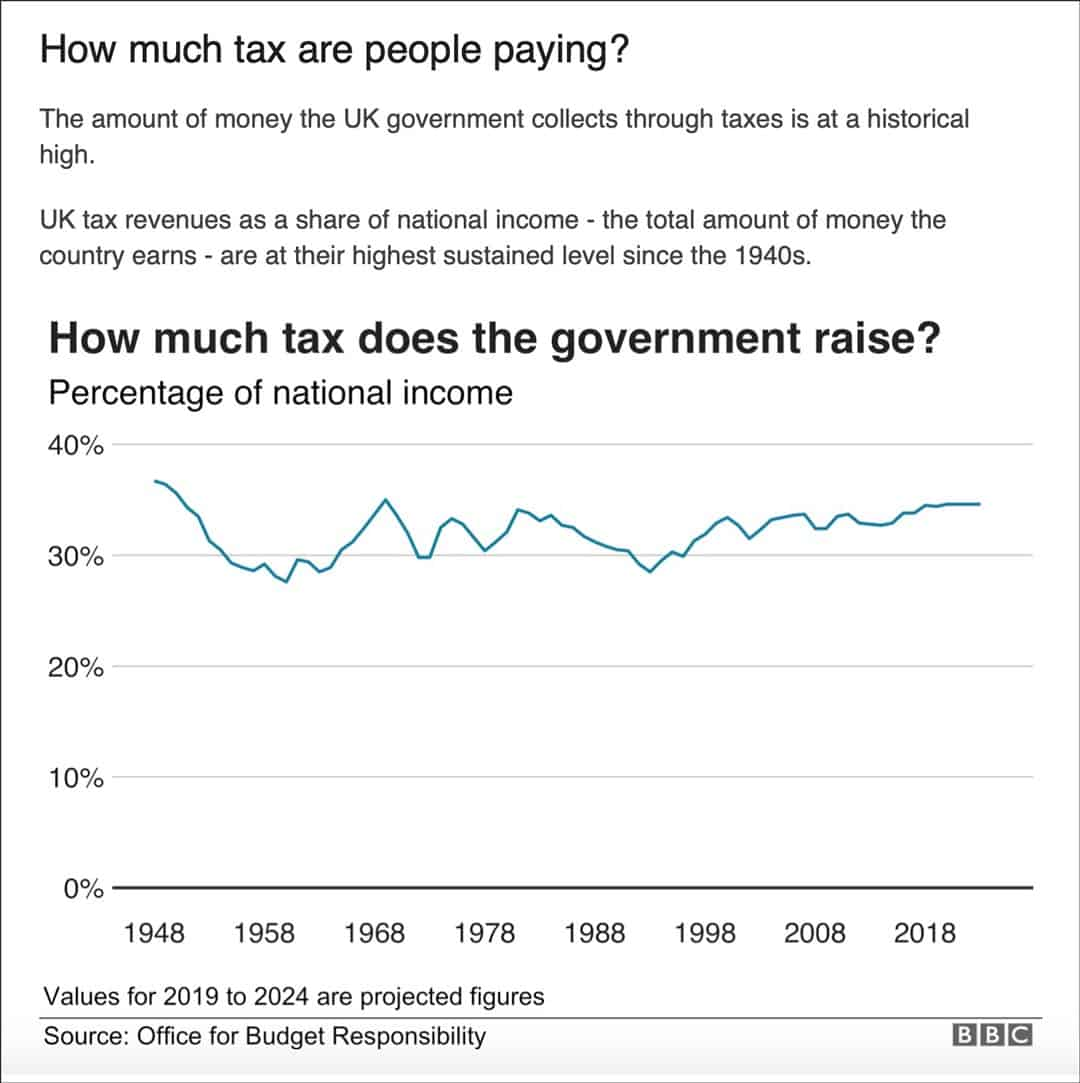 BBC tax overview